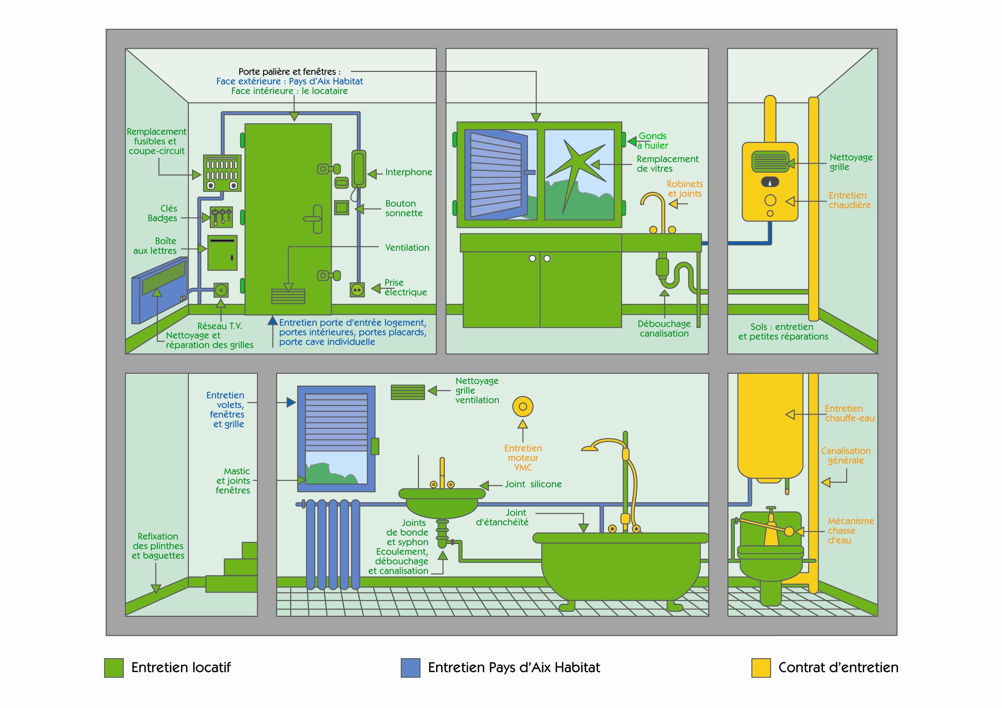 Réparations locatives - Quotidien - Informations pratiques